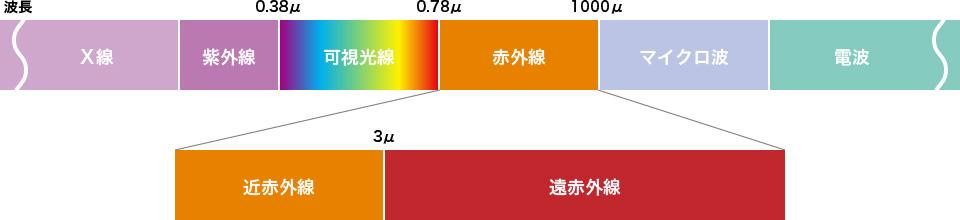 赤外線の図waves.jpg